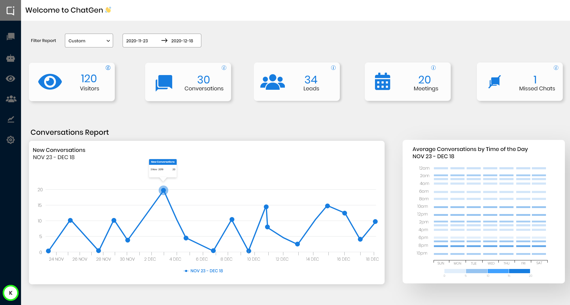Empower your sales team dashboard